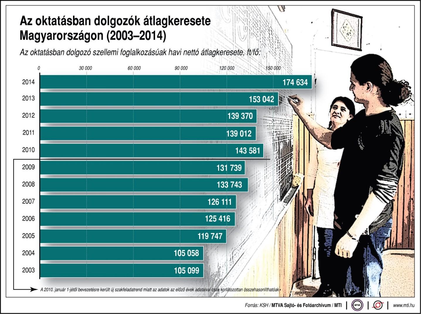 Az oktatásban dolgozók átlagkeresete-belso