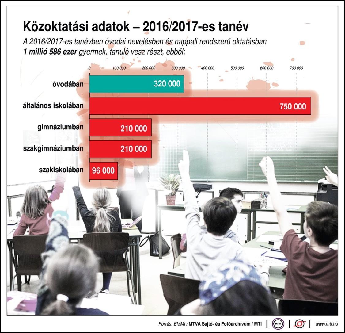 A 2016-2017-es nevelési év adatai számokban-belso